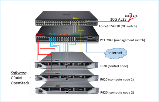 Internal connectivity of an OpenGENI rack. Click on the figure for information on networking and computing on GENI racks.